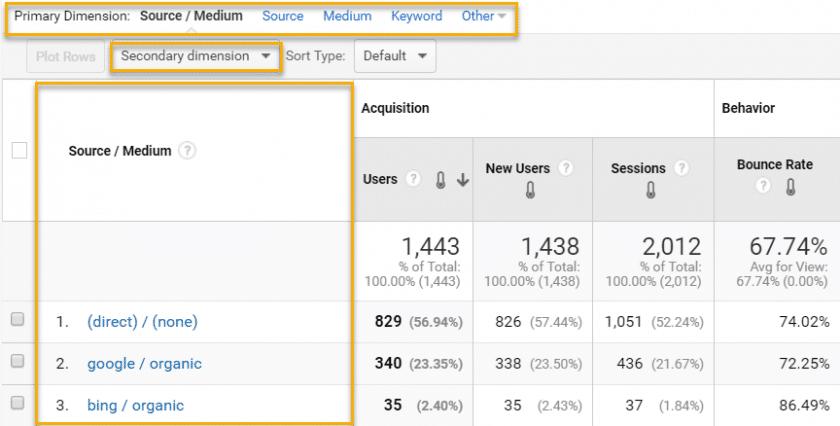 Dimensões no Google Analytics
