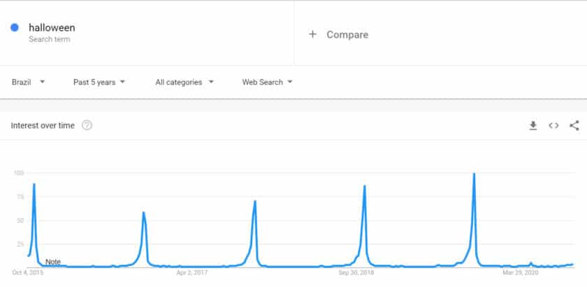 Searches for the term Halloween in the last 5 years.